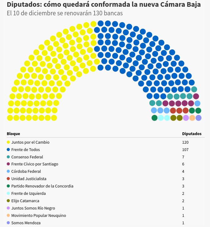 Resultado de imagen para congreso bancas 2020