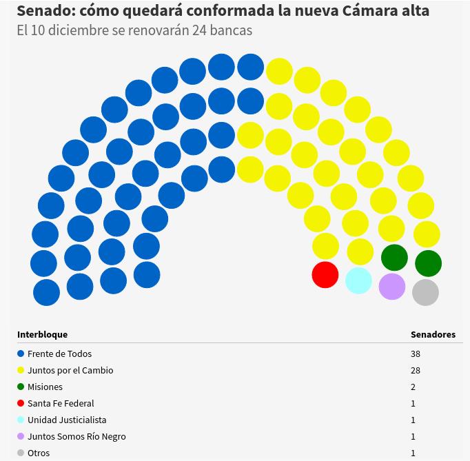https://www.ele-ve.com.ar/IMG/png/senadores_2019.png